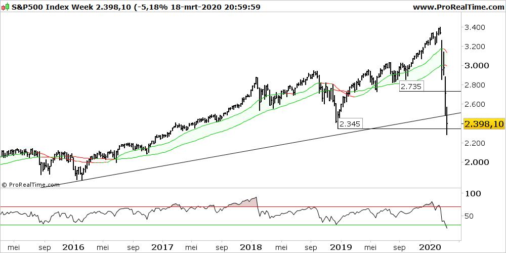 Technische Analyse S&P500 19 maart 2020 WeekGrafiek
